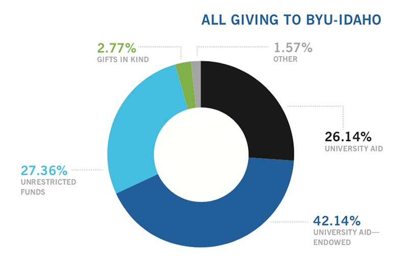 : In 2018, sixty-eight percent of donations to BYU-Idaho went to university aid, 27 percent went to the university's annual fund, and the remaining four percent were gifts in kind or other donations.